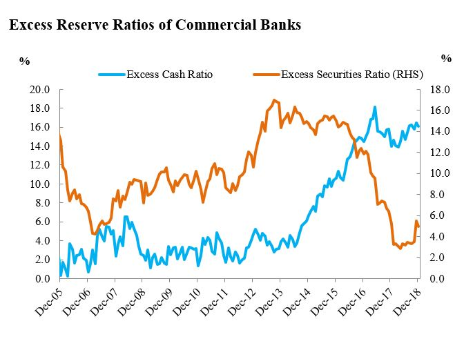 Excess Reserve Ratios of Commercial Banks