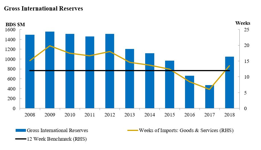 Gross International Reserves