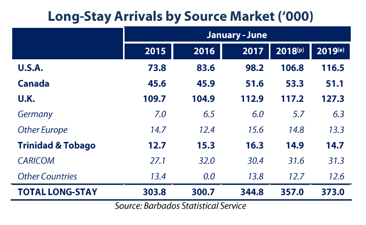 Long-Stay Arrivals by Source Market (`000)