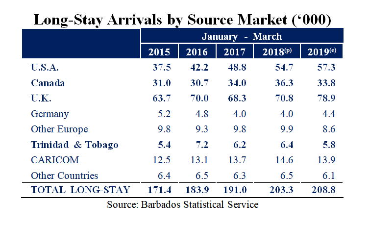 Long-Stay Arrivals by Source Market